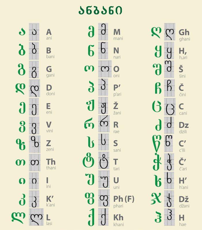 Georgian Letters Chart