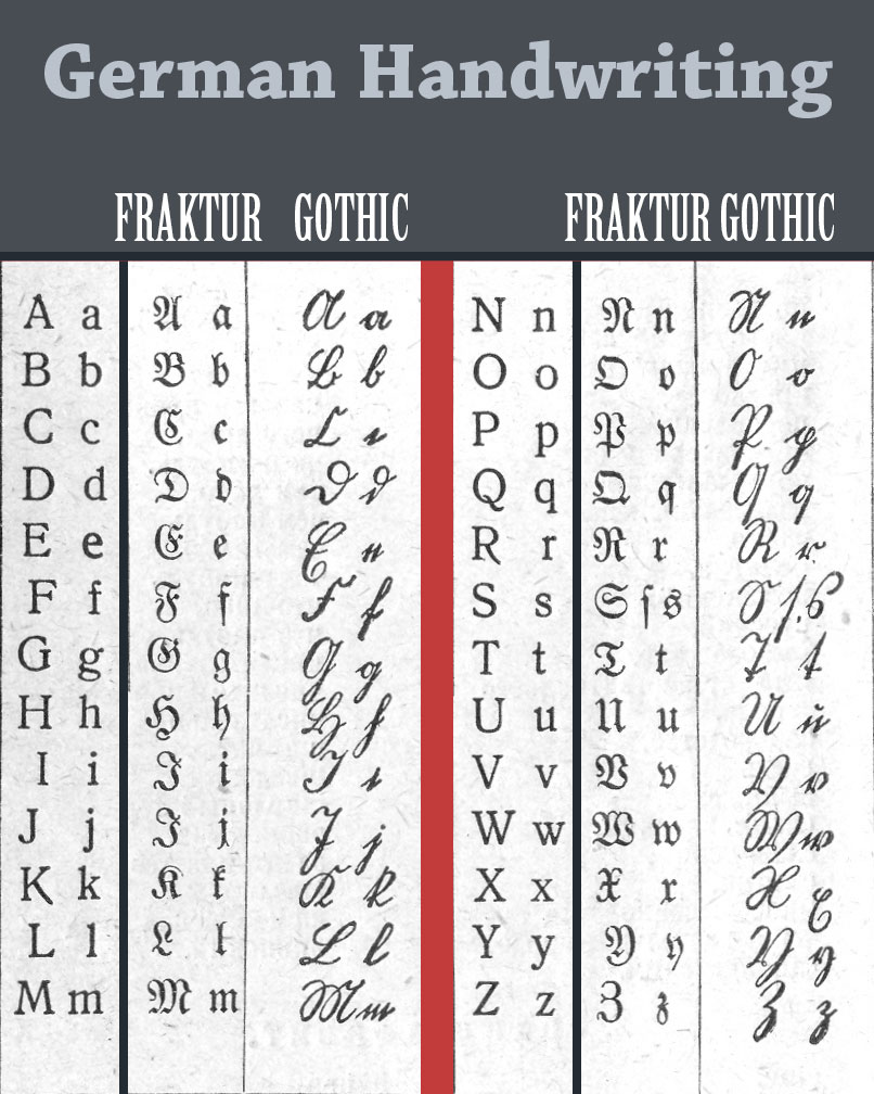German Alphabet Poster