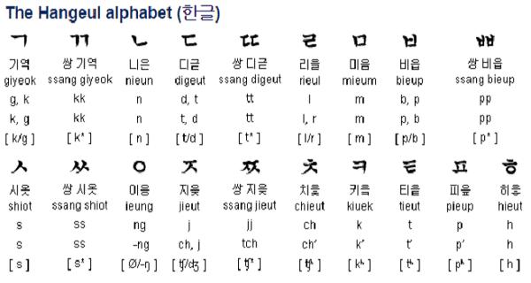 Hangul Alphabet Format