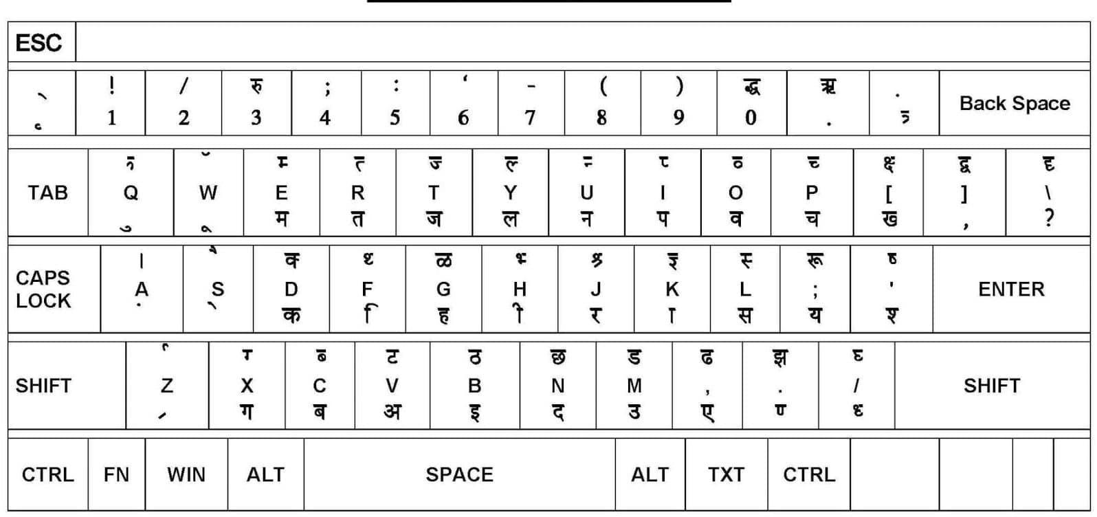 Hindi Keyboard Download