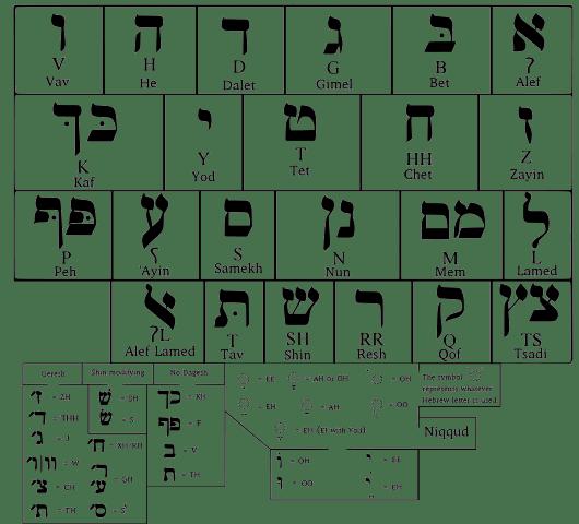 Jewish Alphabet Pattern