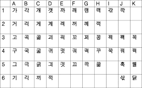 Korean Alphabet Format