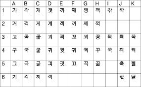 Korean Alphabet Format