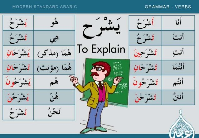 Learn Arabic Grammar