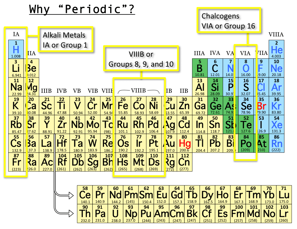 New periodic table group name free hd images new periodic table group name urtaz Images