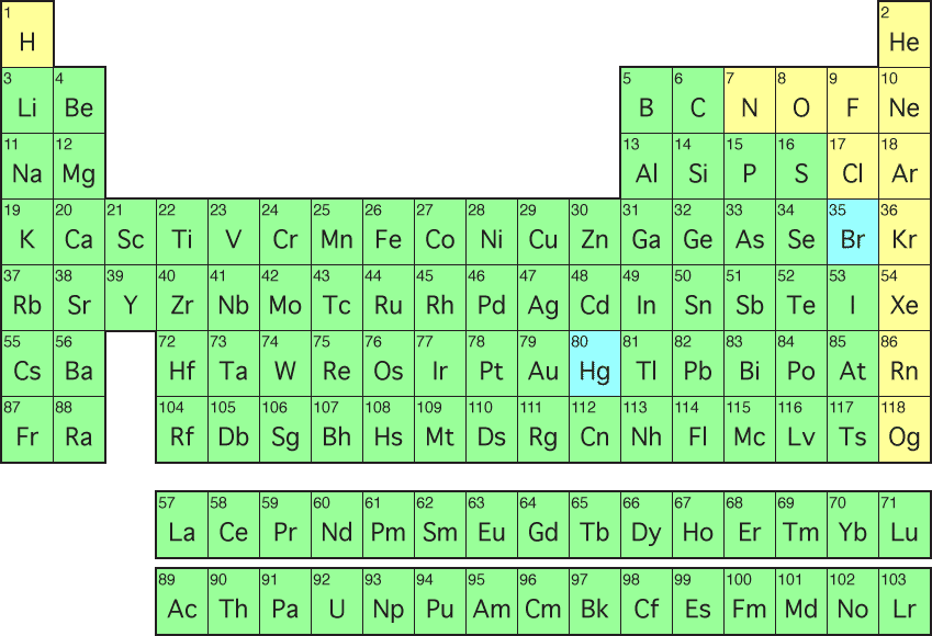 New Periodic Table Puns Image