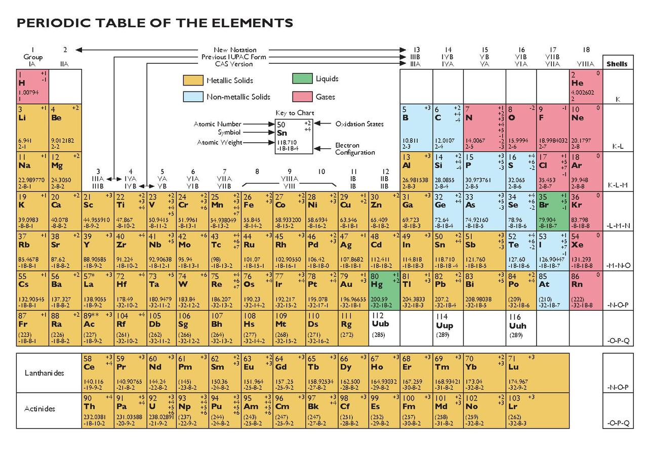 New Periodic Table pdf Image