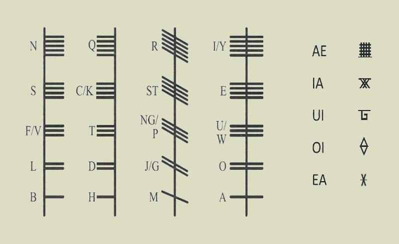 Ogham Alphabet Format