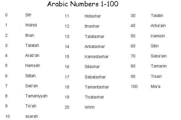 Online Arabic Words