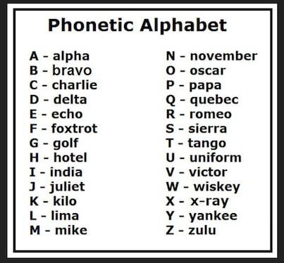 Aviation Alphabet