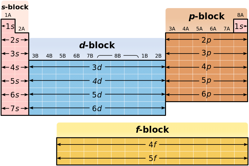 Online Periodic Table Blocks