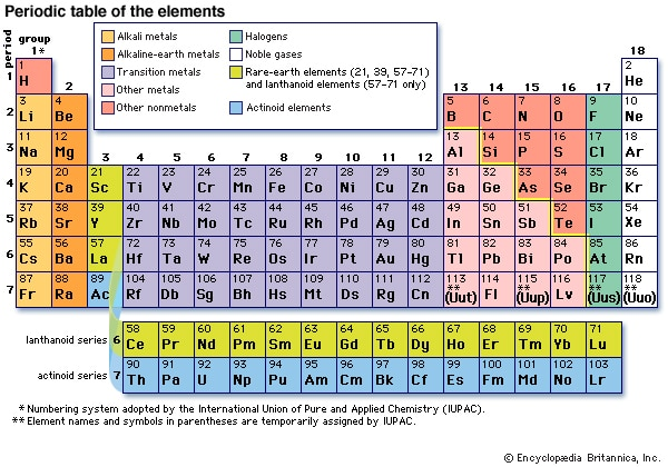 Online Periodic Table Elements