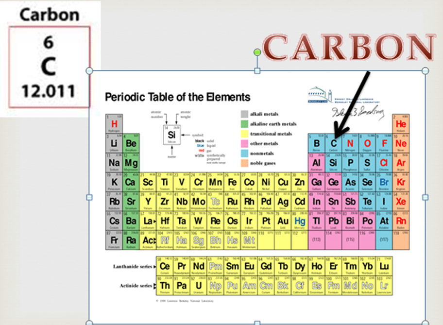 Online Periodic Table Groups Image