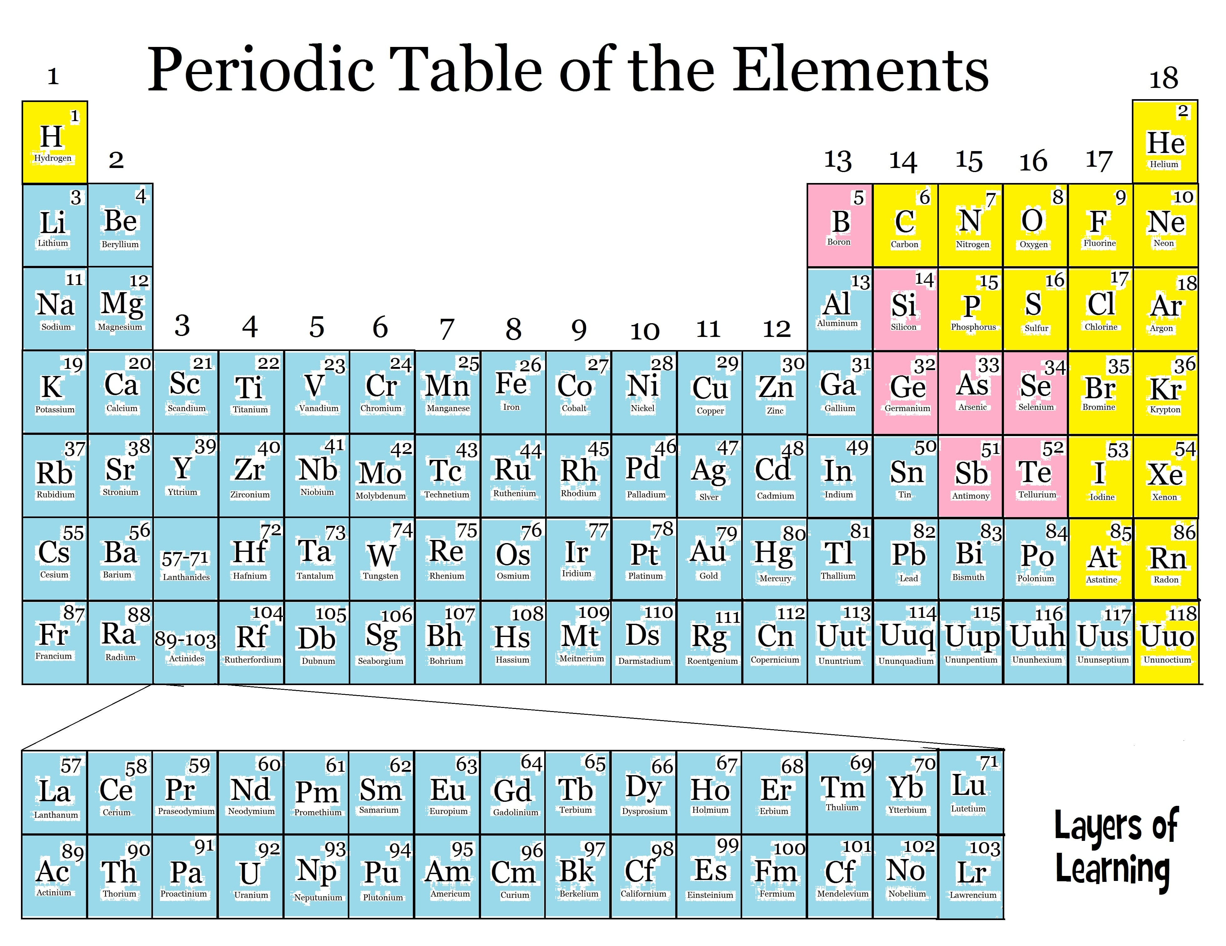 Online Periodic Table Metals Chart