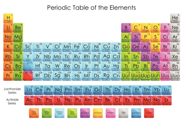 Online Periodic Table Puns Chart