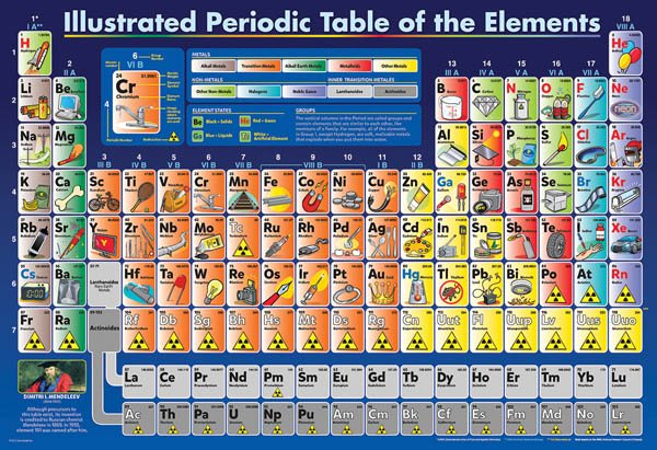 Online Periodic Table Puzzle Idea