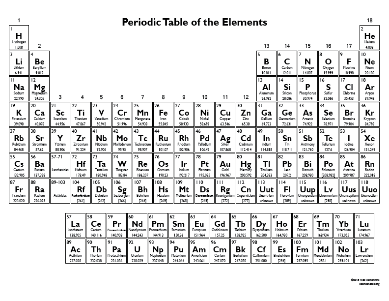Online Periodic Table pdf Chart