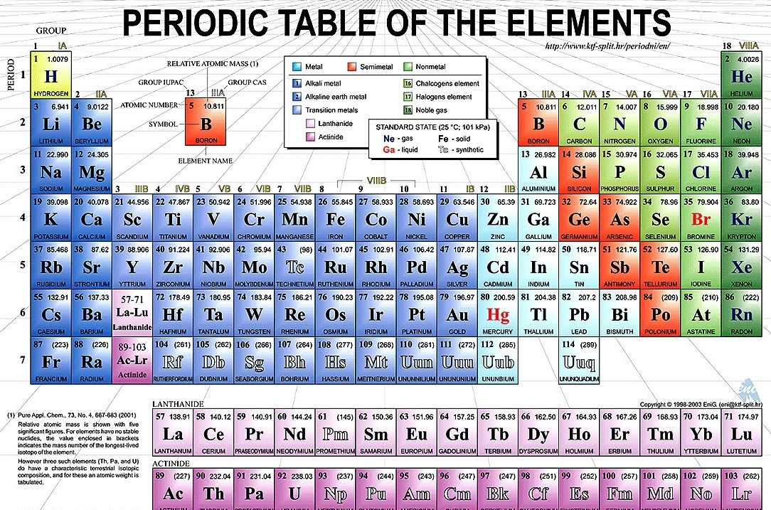 Online Printable Periodic Table Chart