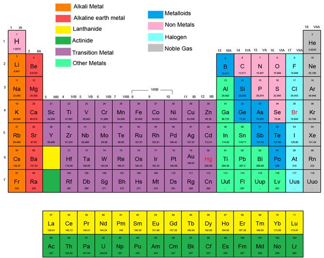 Periodic Table Blocks Design