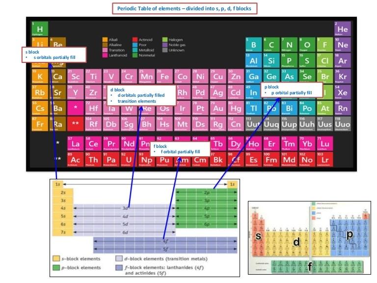 Periodic Table Blocks Format