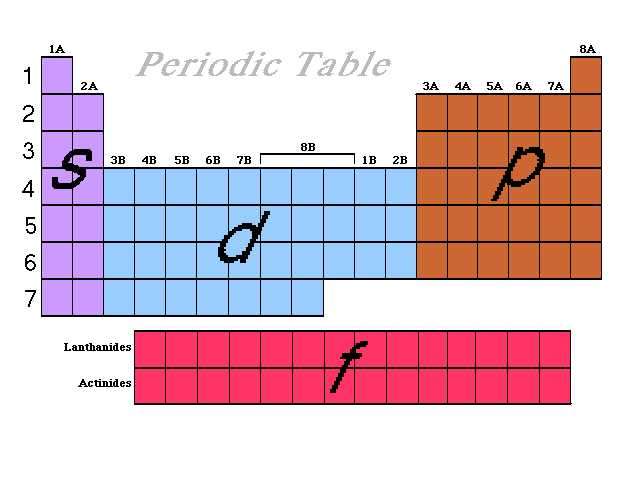 Periodic Table Blocks Picture