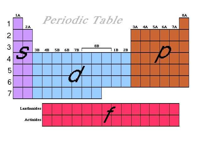 Periodic Table Blocks Picture