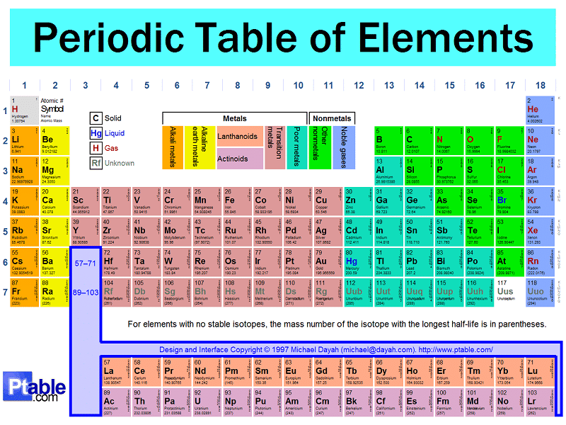 Periodic table elements design free hd images periodic table elements design urtaz Gallery