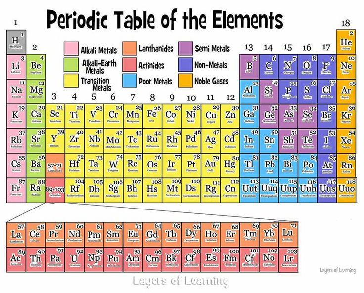 Periodic Table Elements Picture