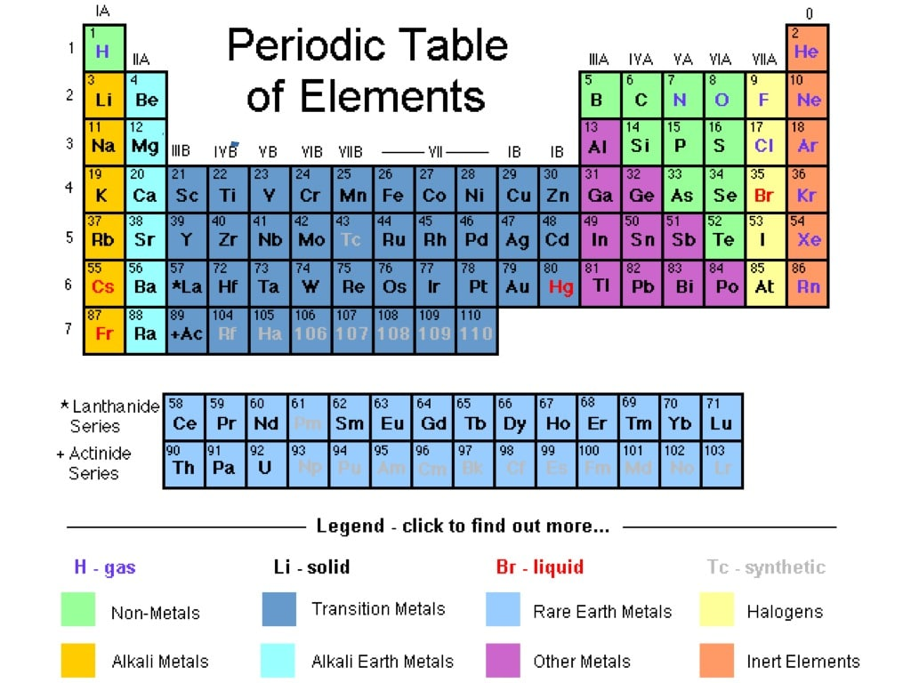 Periodic Table Groups Chart