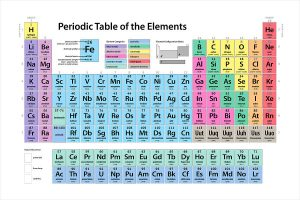 Periodic Table Groups Picture