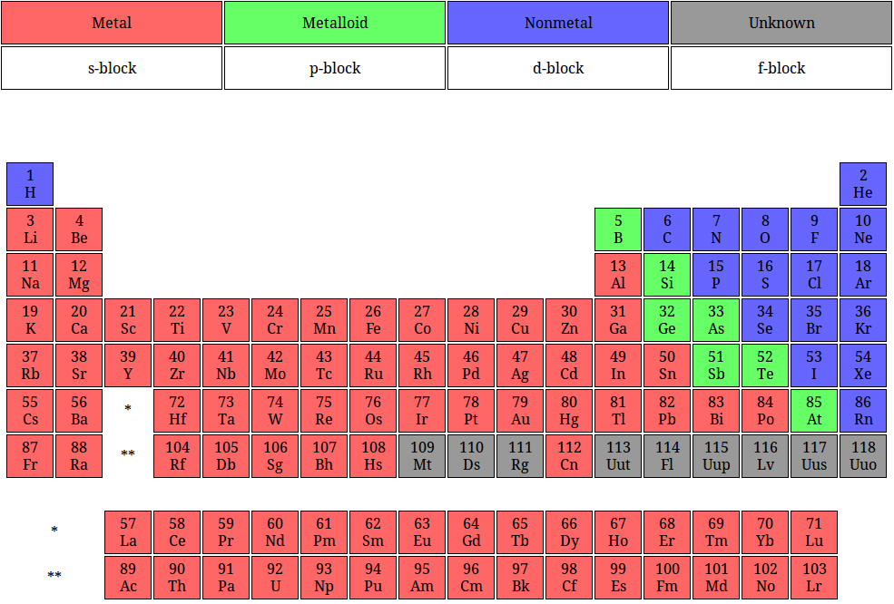 Periodic Table Metals Chart