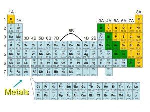 Periodic Table Metals Design