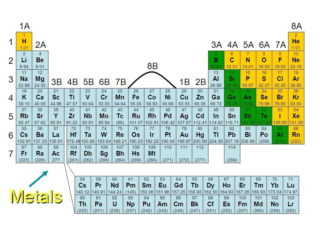 Periodic Table Metals Design