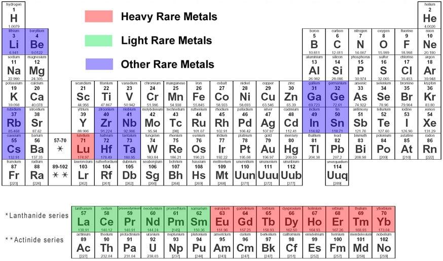Periodic Table Metals Idea