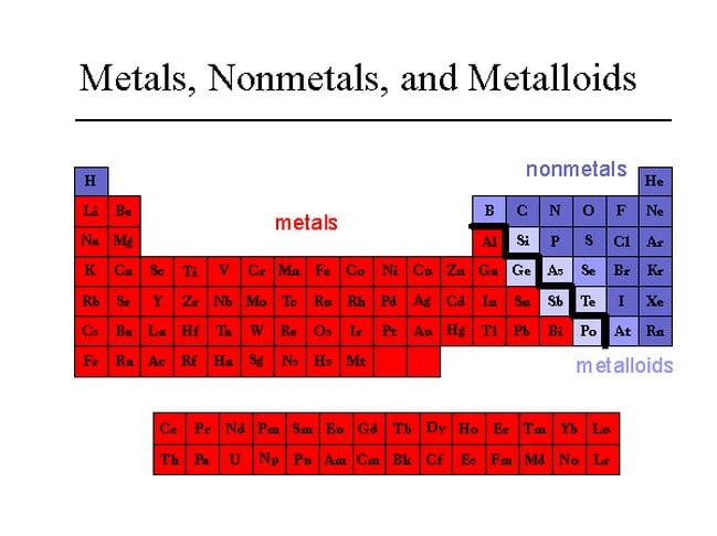 Periodic Table Metals Picture