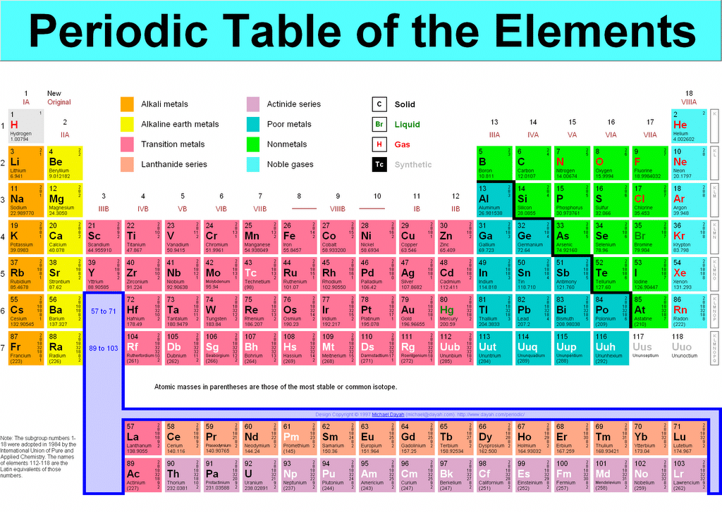 Periodic Table Puzzle Chart