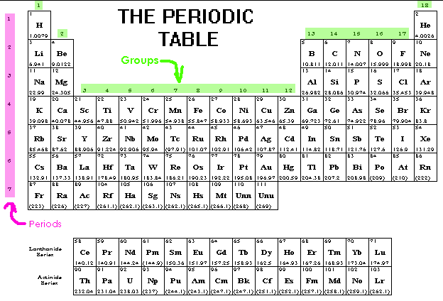 Periodic Table Quiz Chart
