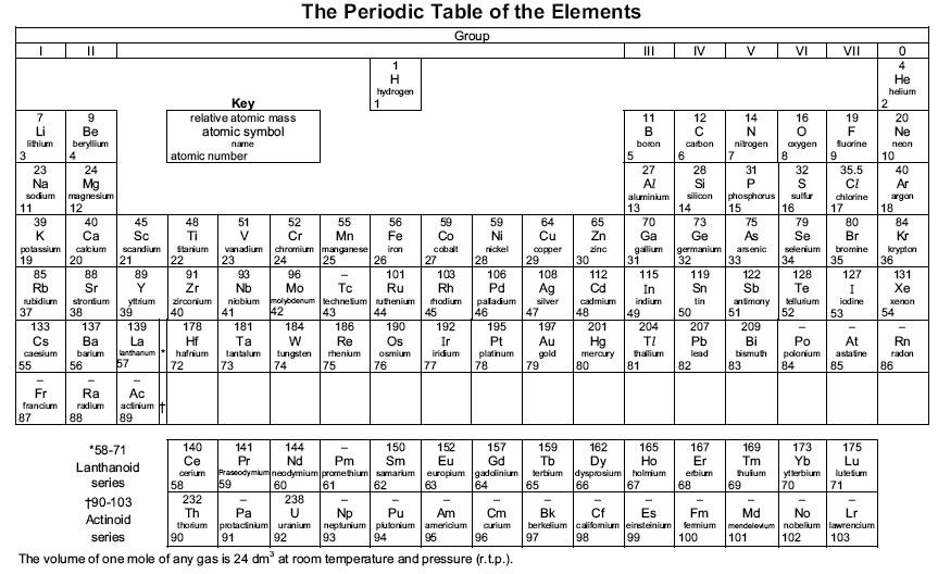 Periodic Table Worksheet Format