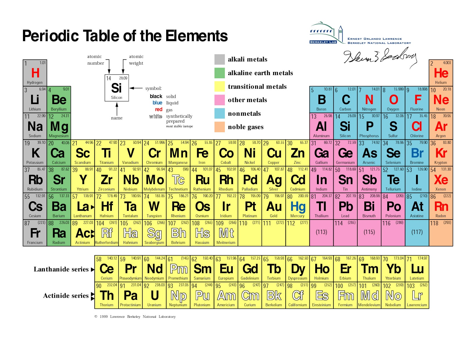 Periodic table pdf free hd images periodic table pdf gamestrikefo Images