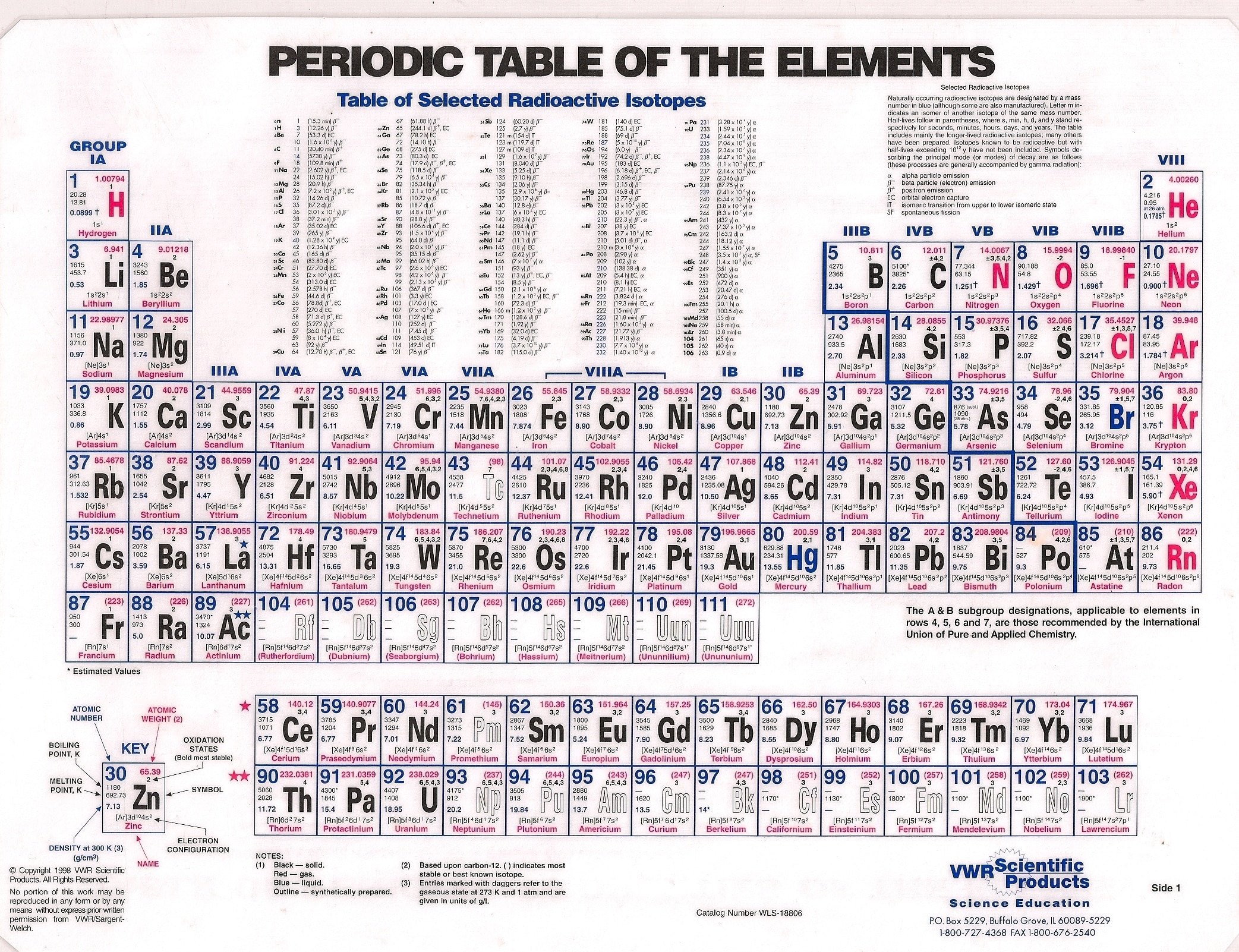 Periodic Table pdf Chart