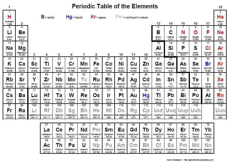Periodic Table pdf HD Image