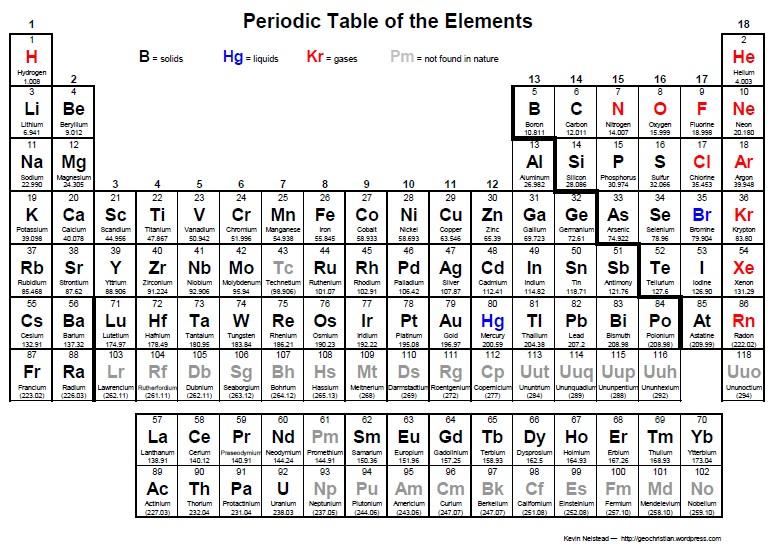 Periodic Table pdf HD Image