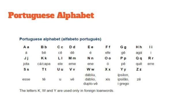 Portuguese Alphabet Image