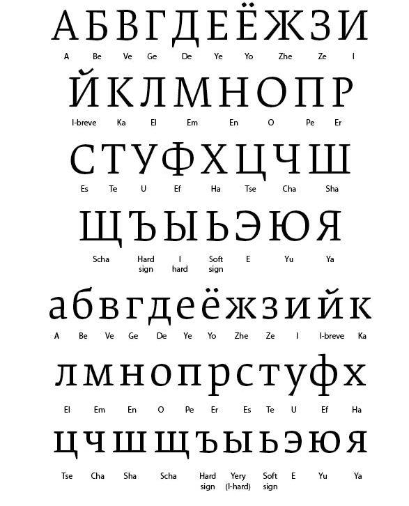 Cyrillic Alphabet Accents