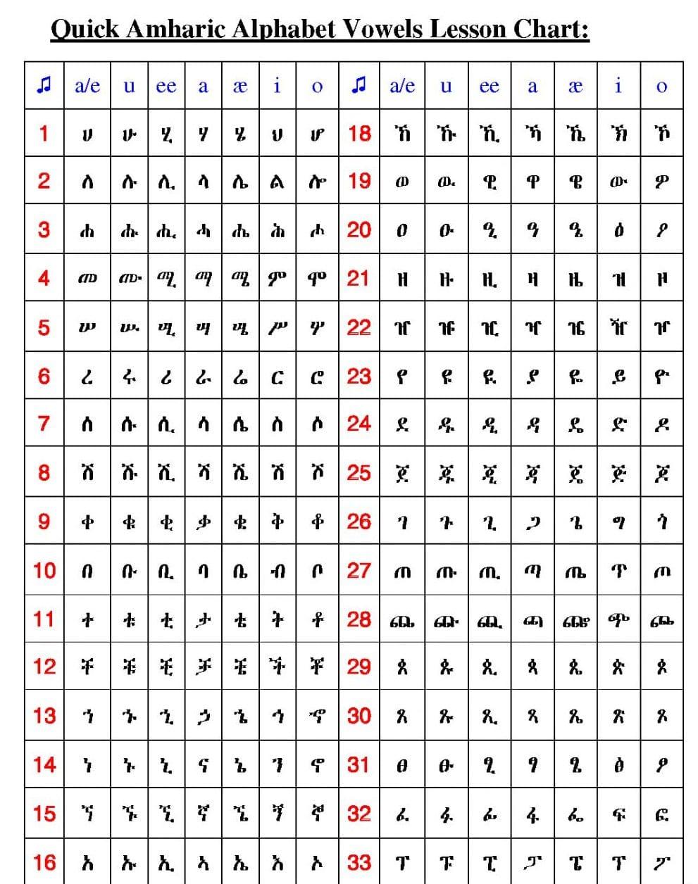 Print Ethiopian Alphabet