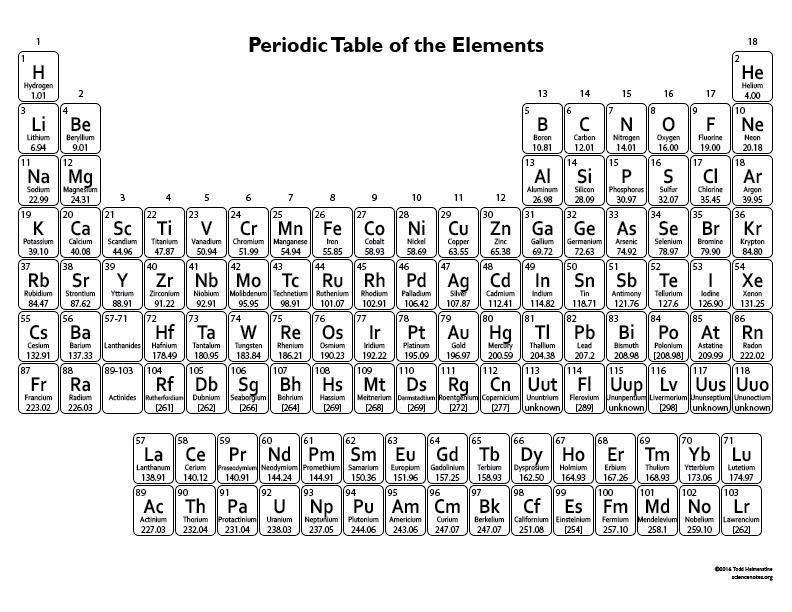 Print Periodic Table