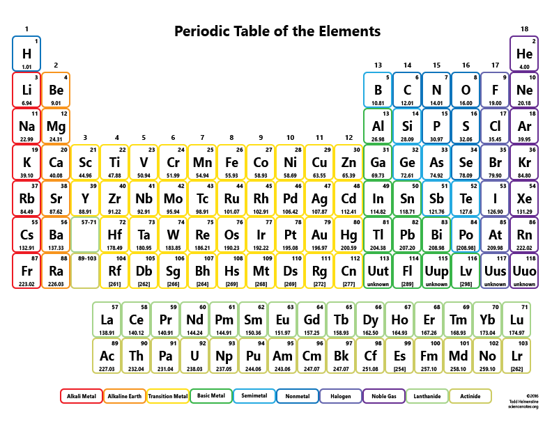 Print Periodic Table Elements Chart