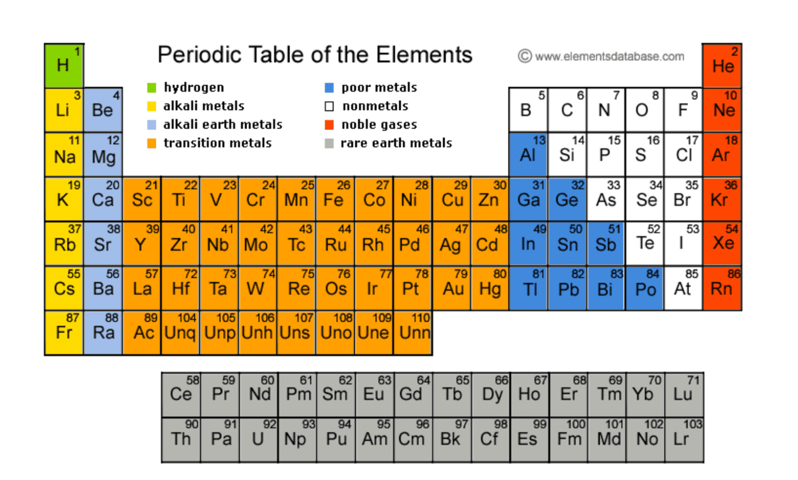Print Periodic Table Groups Image