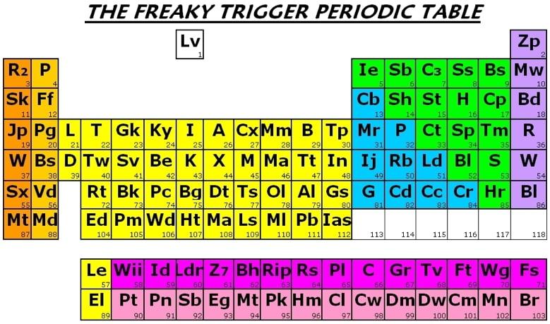 Print Periodic Table Puns Chart