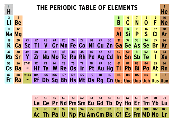 Print Periodic Table Quiz Chart